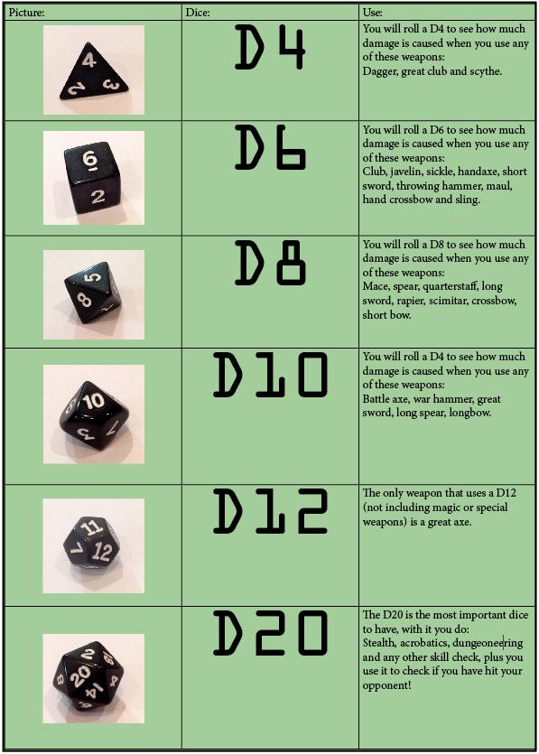 D&D DIce | iTeenGeek | Geeky Stuff for Teens